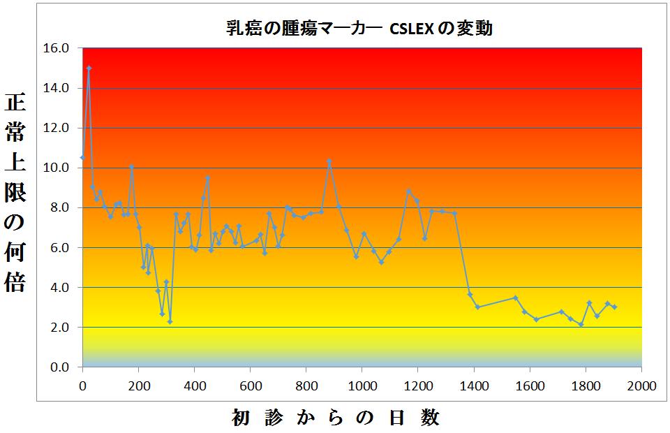 下図は、腫瘍マ下図は CSLEX の日数経過で示している。